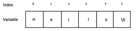 string in c programming [H][e][l][l][o][/n]